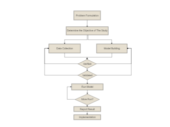 Problem Formulation Flowchart