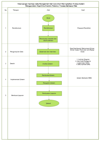 Data Management System Flowchart