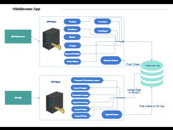 Middlewear App Architecture Diagram