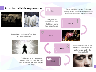 Unforgettable Experience Sequence Chart