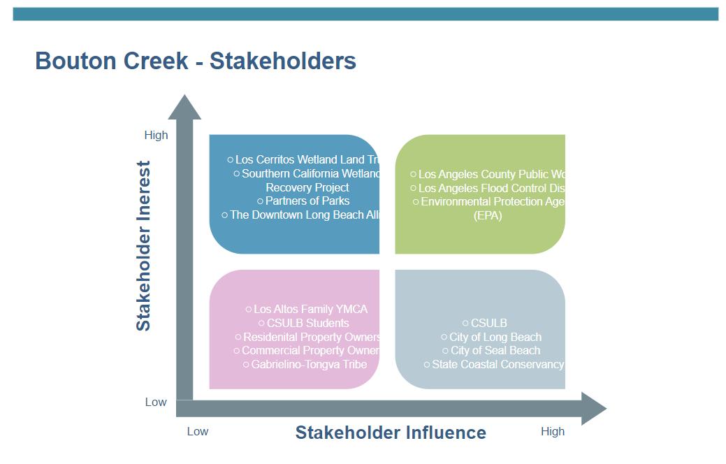 Bcg Matrix for Stakeholders
