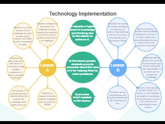 Technology Implementation Double Bubble Map