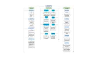 Computer Introduction Concept Map