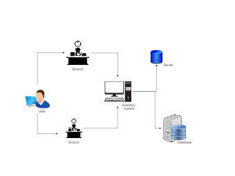 Multi-Location Inventory System Network