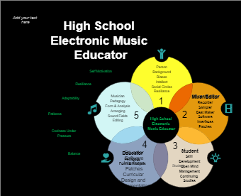High School Electronic Music Educator