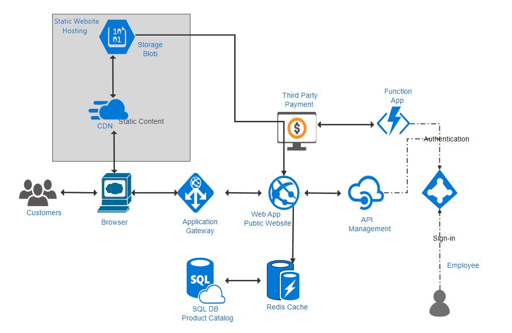 Azure Infrastructure Diagram