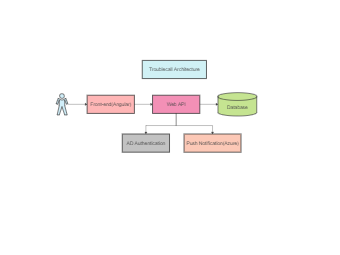 Troublecall Architecture