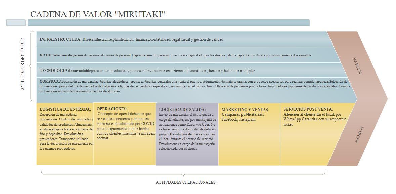 Mirutaki Value Chain Diagram