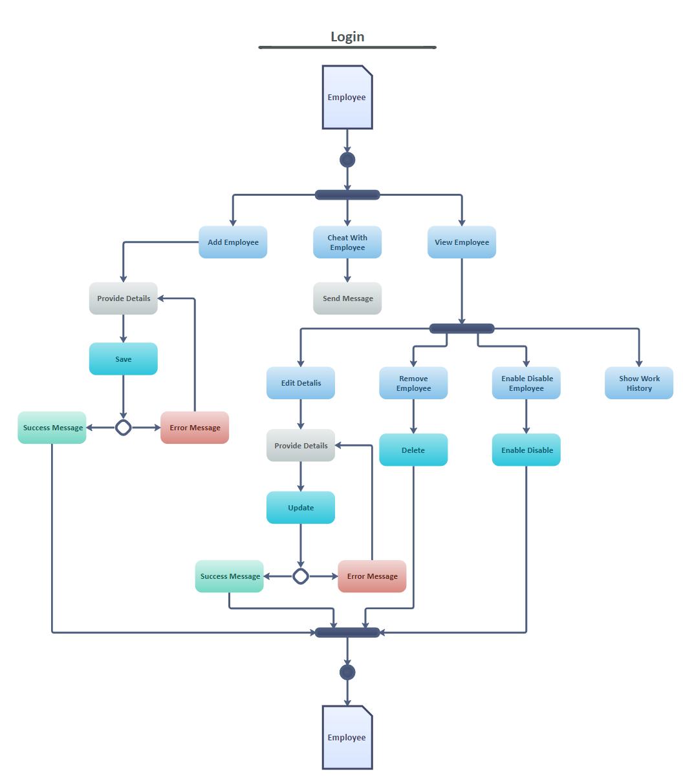 Employment System Acitivity Diagram