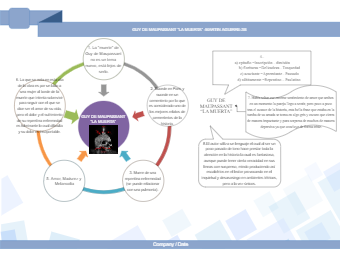 "The Play ""La Muerta"" Diagram"