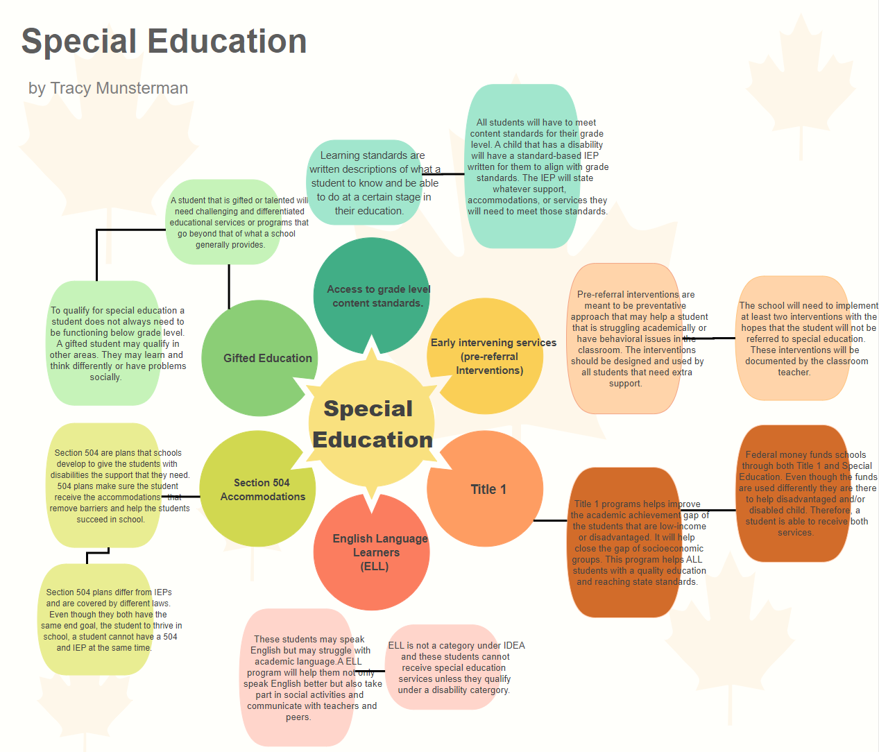Special Education Concept Map