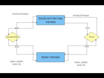 Circular Flow Model of the Economy