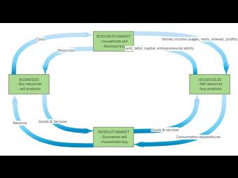Household Circular Flow Diagram