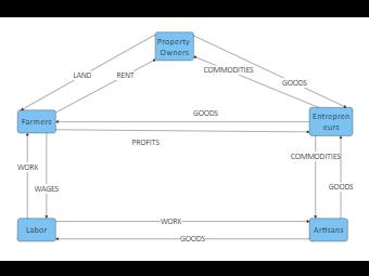 Circular Money Flow Diagram