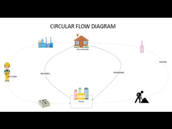 Money Movement Circualr Flow