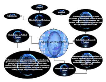 Globalization Diagram