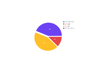 Pie Chart for Company