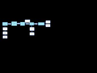 Supply Chain Logistics Process