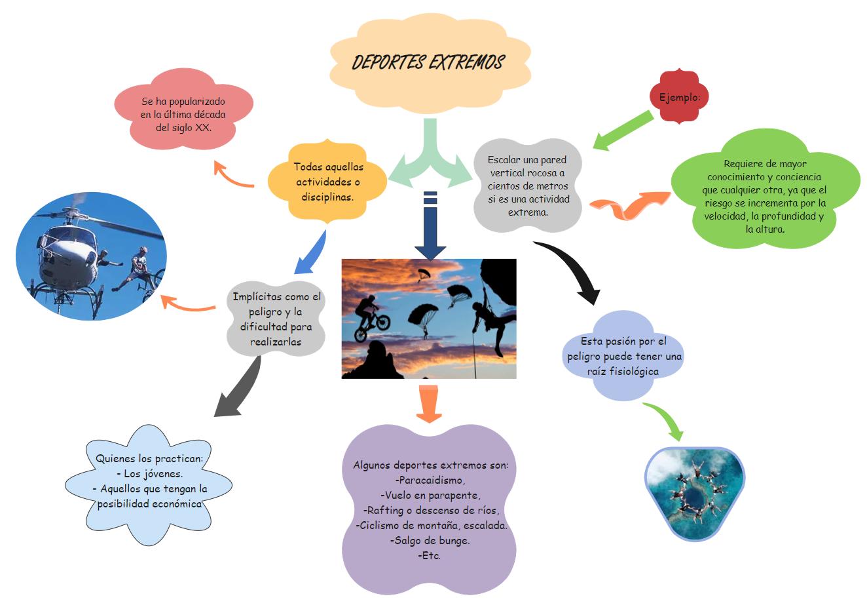 Extreme Sport Diagram
