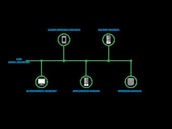 Lan Network Timeline