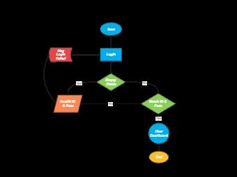 System Login Flowchart