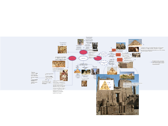 Egypt History Concept Map