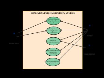 Refrigerator Monitoring System UML Diagram