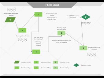 System Assessment PERT Chart