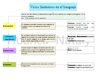 Syntactic Language Vices