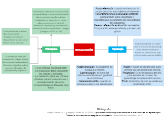 Evaluation Concept Map