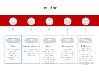 Sarah Coakley Timeline