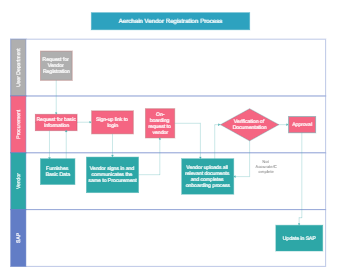 Vendor Registration Process Flowchart