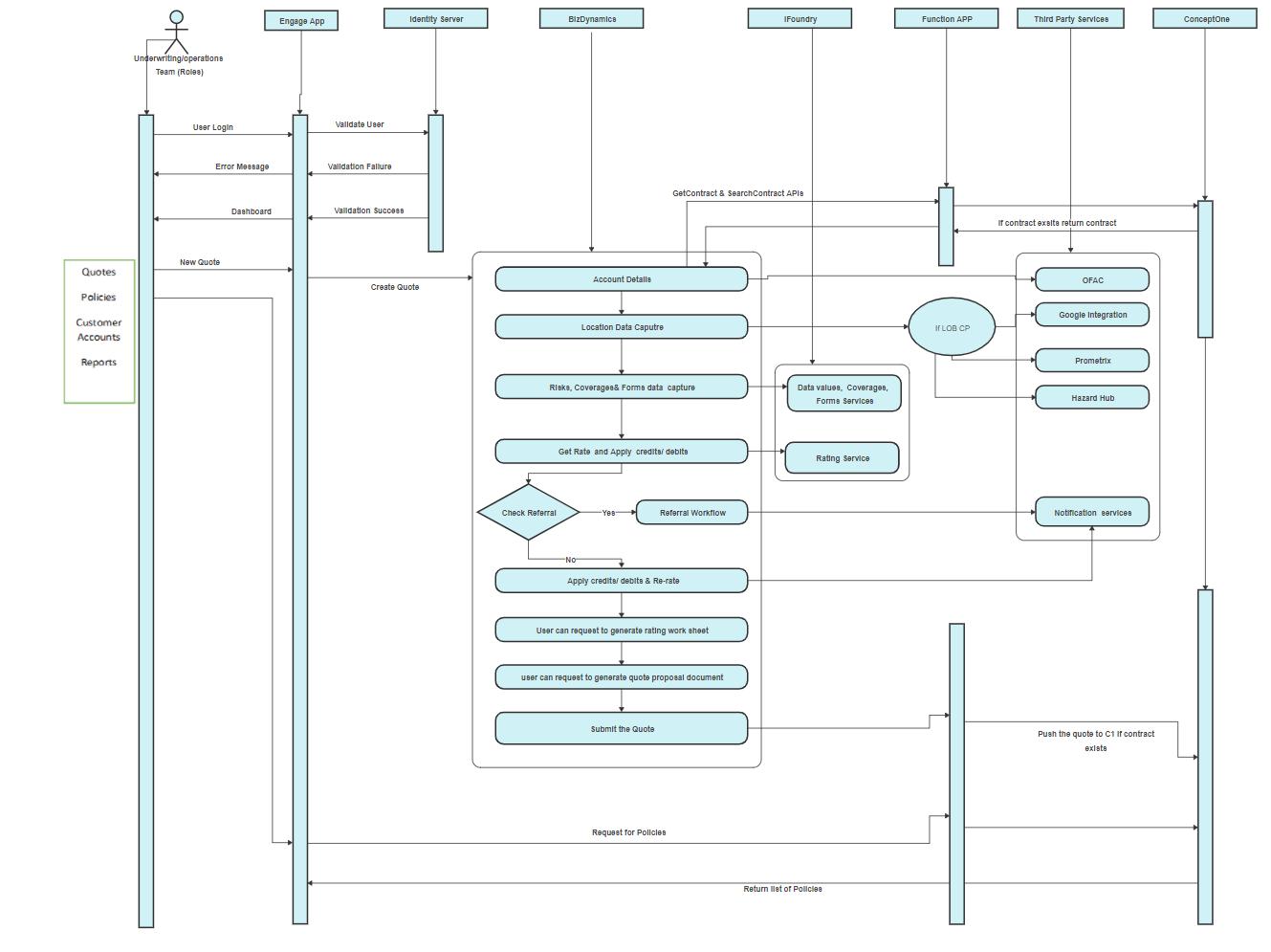 VGM UML Activity Diagram