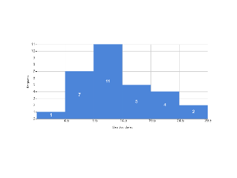 Class Boundaries Column Diagram
