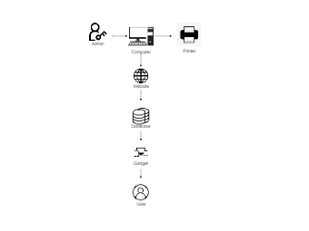 Network Relation Diagram