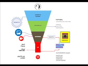 Video Spot Tunnel Chart