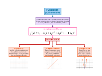 Polynomial Functions Concept Map
