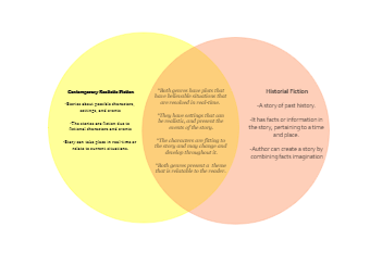Realistic VS Historical Fiction Venn Diagram