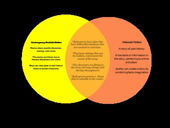 Realistic VS Historical Fiction Venn Diagram