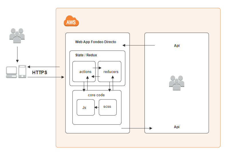 Funding App AWS Diagram