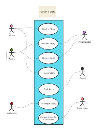 Story Publishing UML Diagram