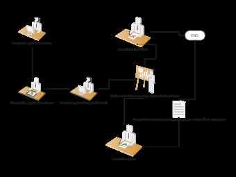 Hiring Employee Process Flowchart