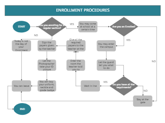 Enrollment Process Flowchart