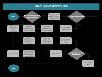 Enrollment Process Flowchart