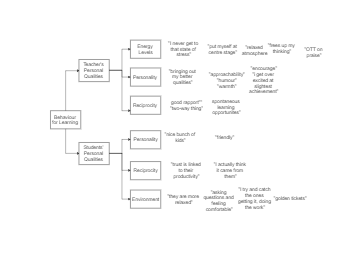 Behaviour for Learnning Mind Map