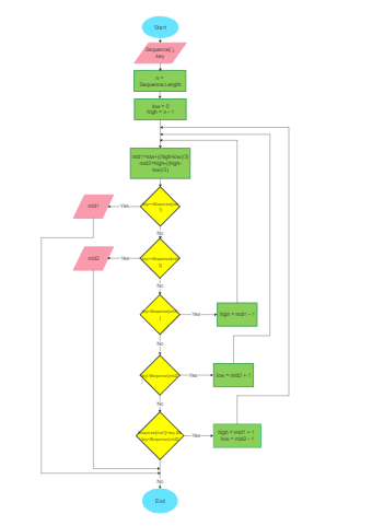 Sequence Key Flowchart