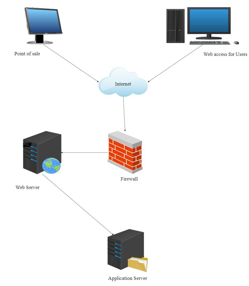 Web Server Network Diagram