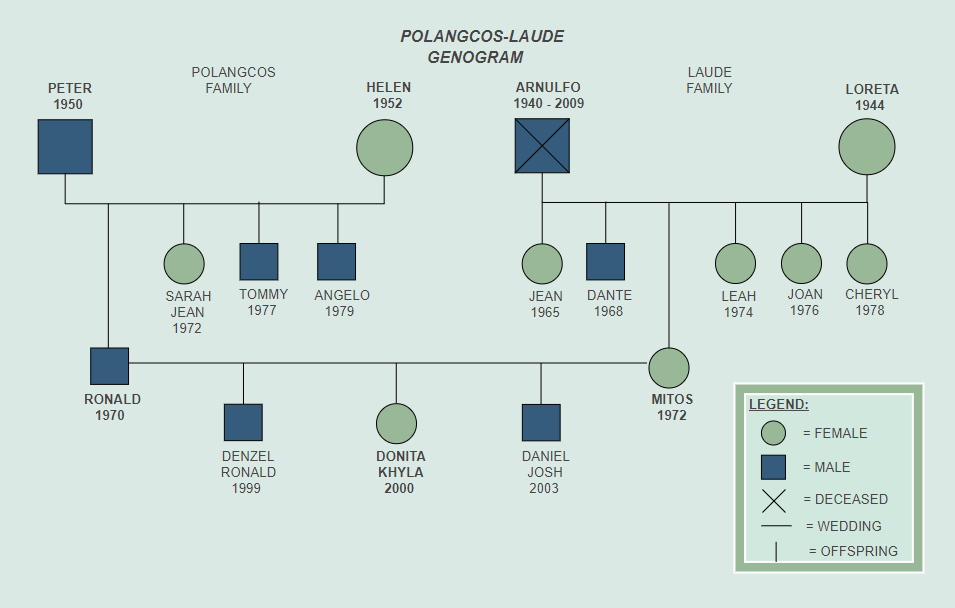 Polangcos Laude Genogram