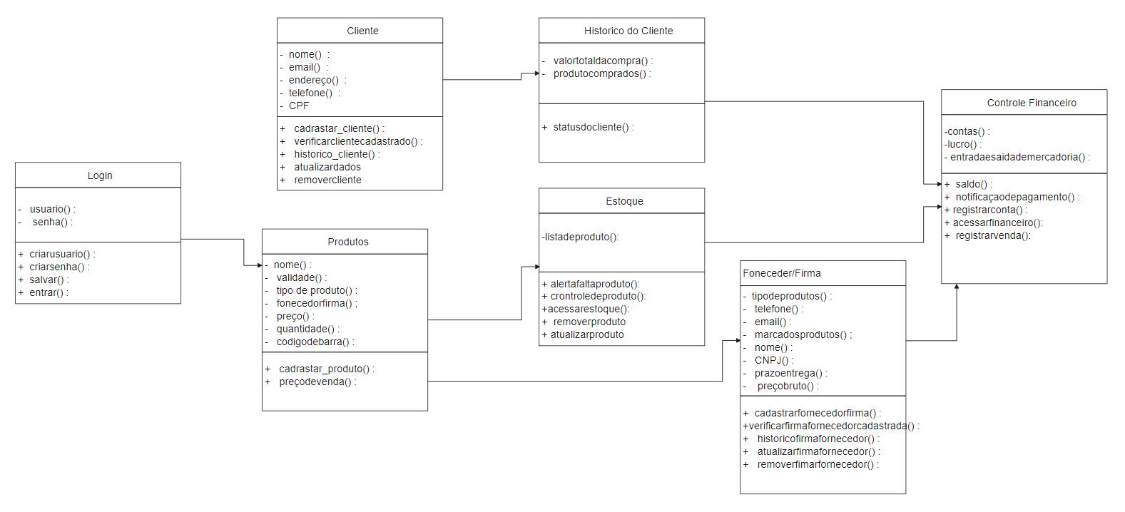Client UML Diagram