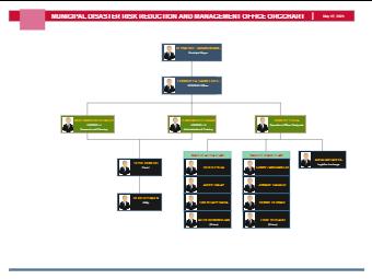 Municipal Management Office Org Chart